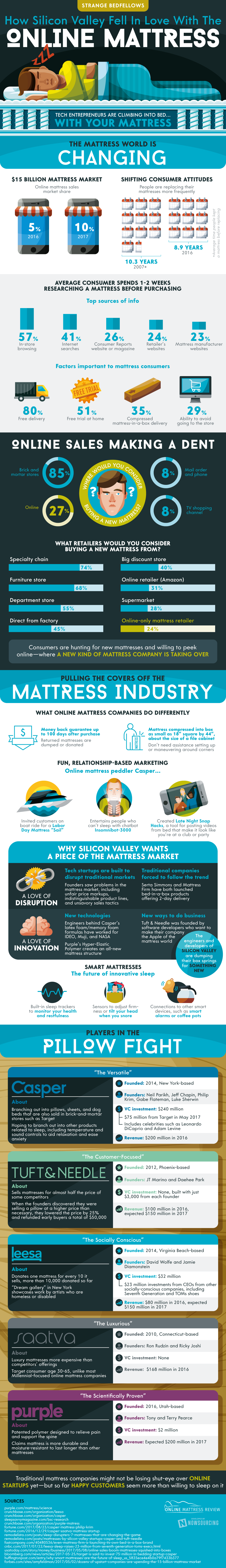 Silicon Valley online mattress