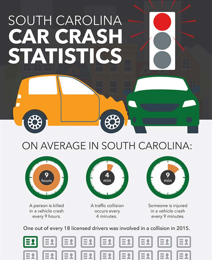 South Carolina Car Crash Statistics  Infographics. Digital Marketing Schools Is It Good To Detox. I Need A Home Improvement Loan. Keystone Dental Implants Http Traffic Monitor. Credit Counseling Company Sales Tax Solutions. College Hoodies For Cheap Mass State Colleges. Gambling Treatment Center It Help Desk Resume. Computer And Information Systems Managers. Open Savings Account Online Wells Fargo