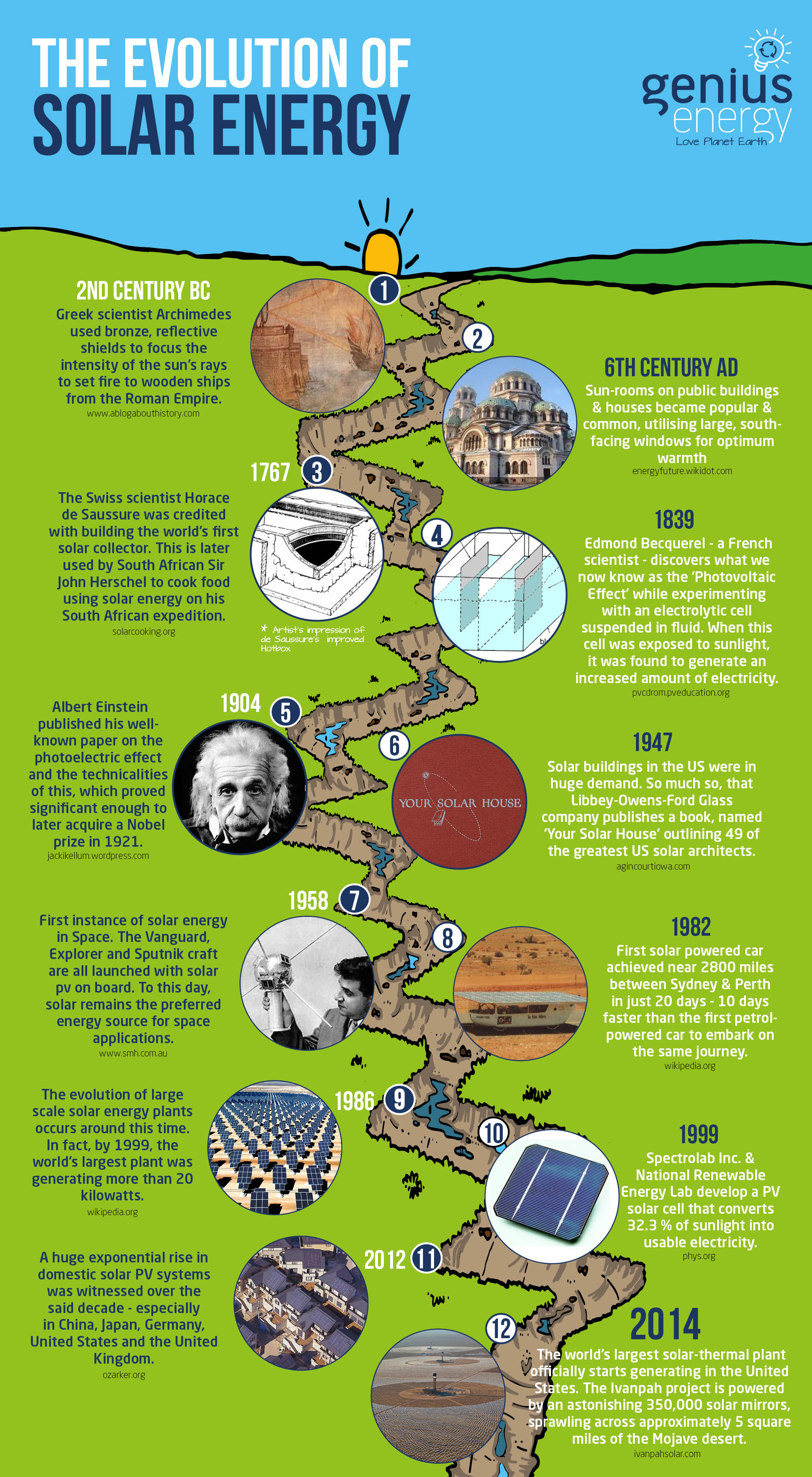 The History of Solar Power - A Timeline