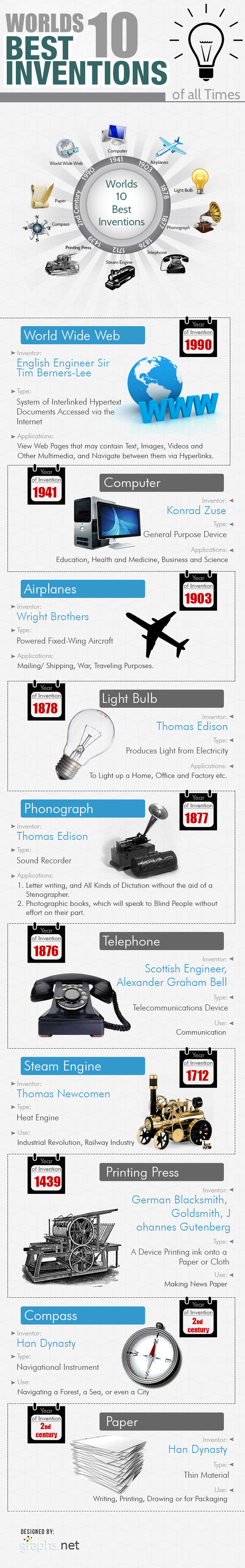 The Worlds 10 Best Inventions of all Times