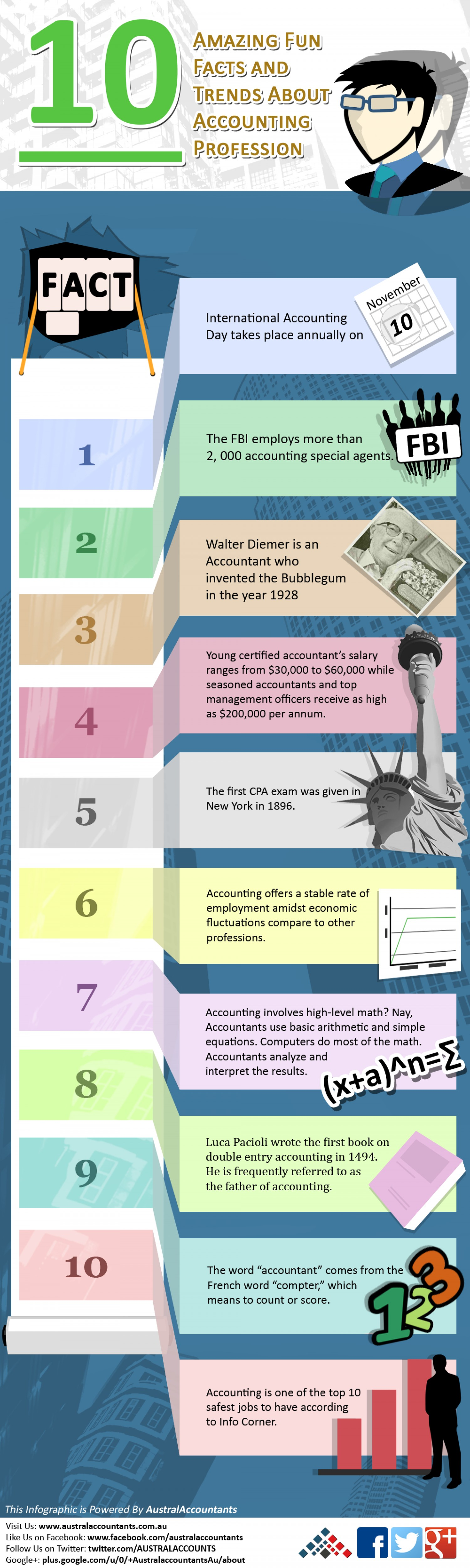 amazing fun facts about accounting profession