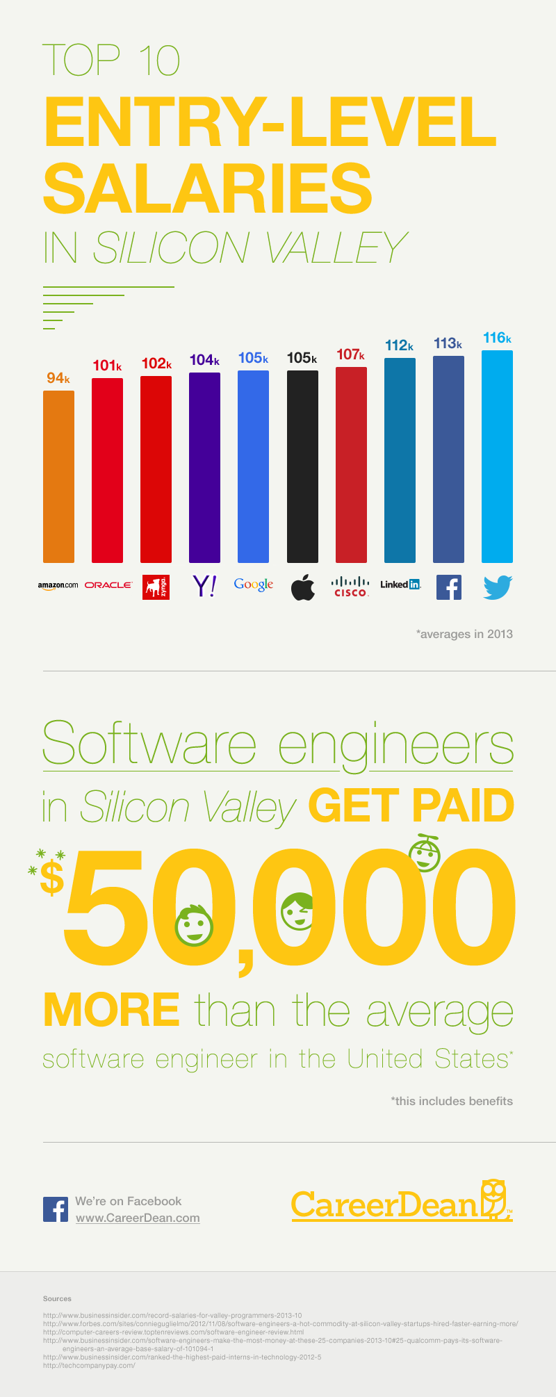 entry level salaries in silicon valley