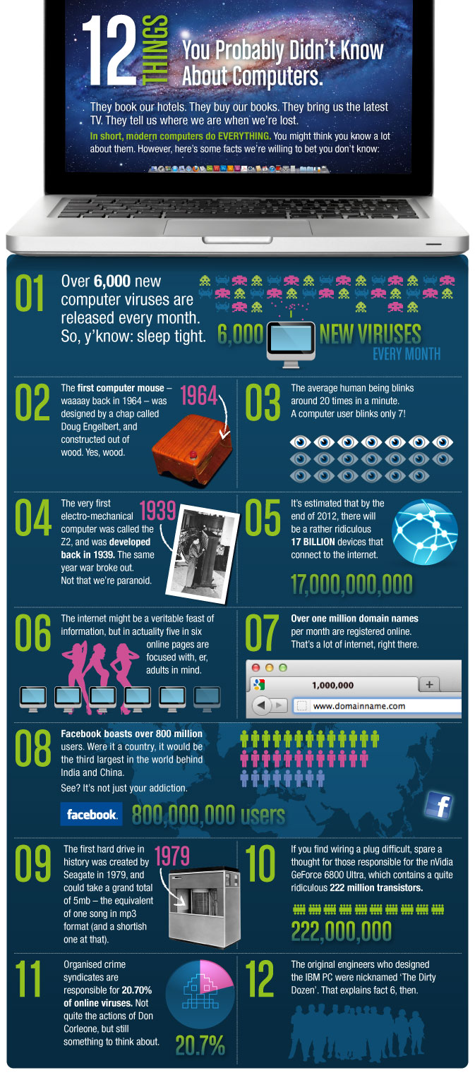 facts you probably didnt know about computers