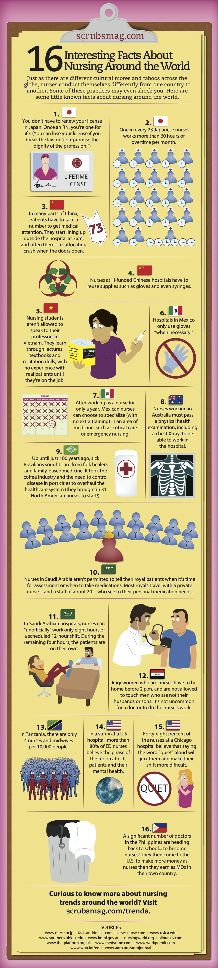 interesting facts about nursing around the world-min