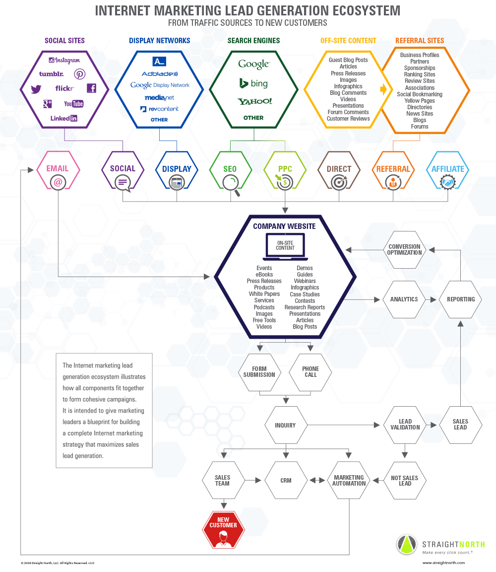 lead gen ecosystem