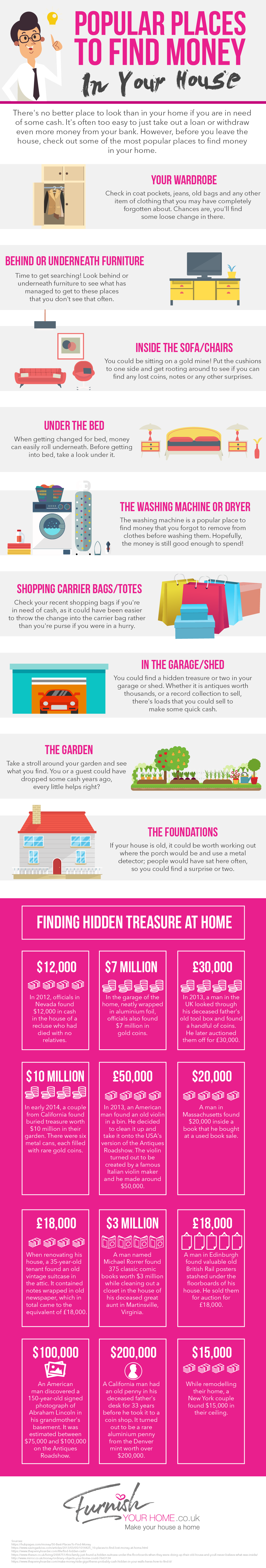 popular places to find money in your house infographic