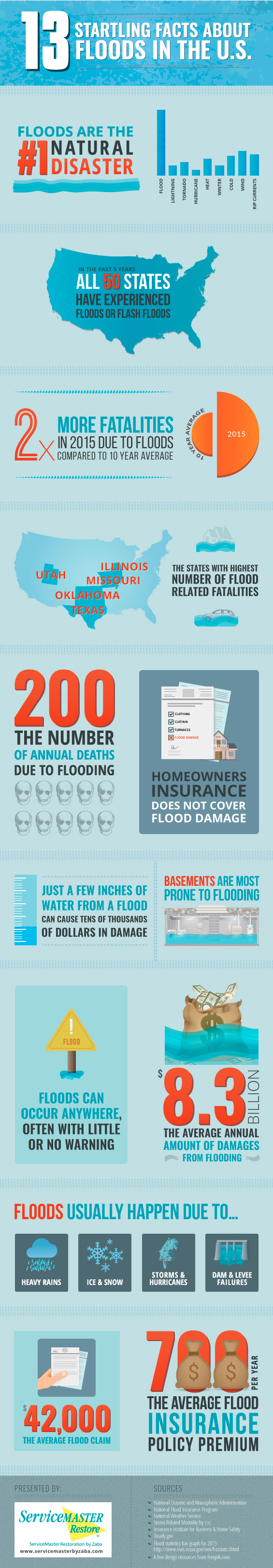 startling facts about flood