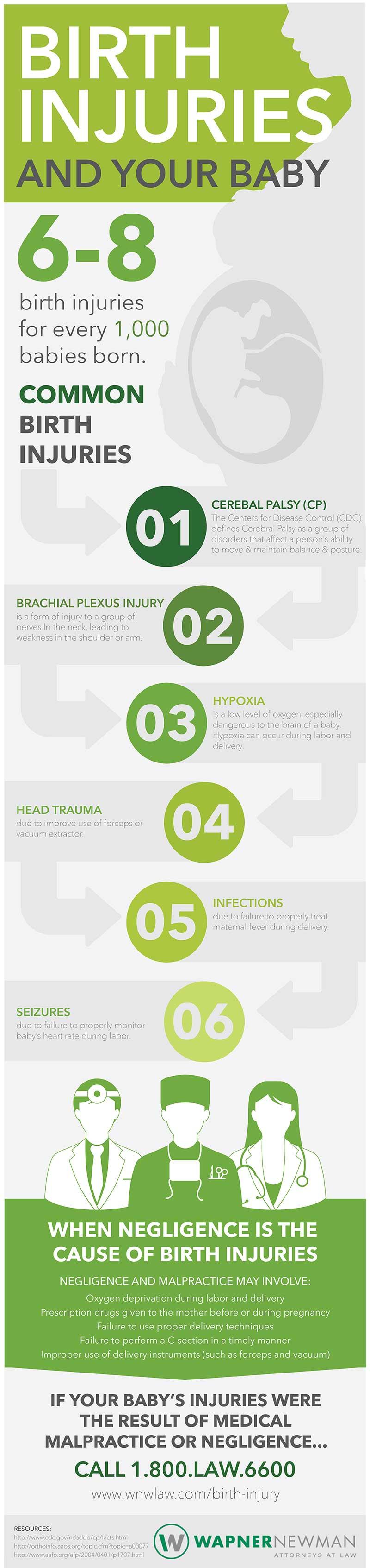 wnw birth injury infographic
