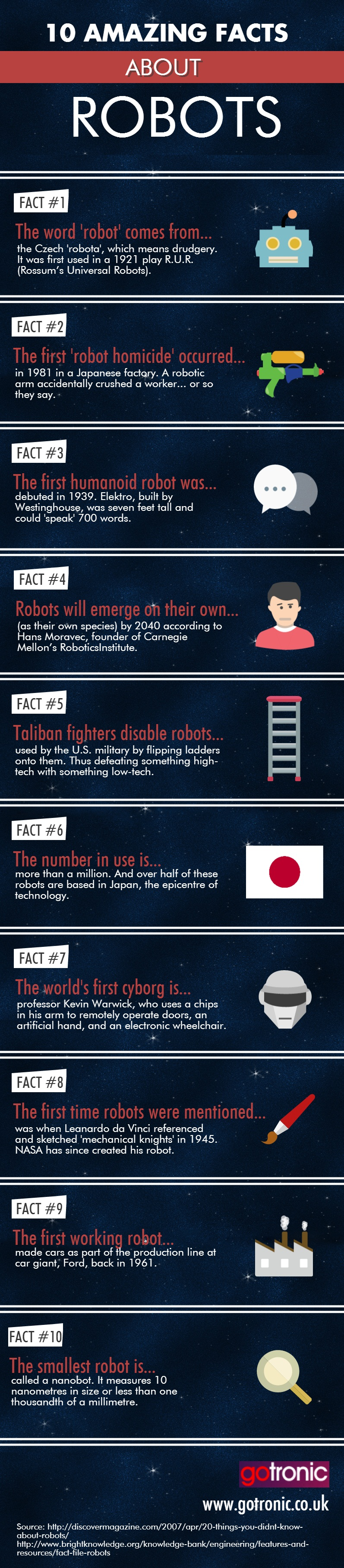 10 Amazing Facts About Robots