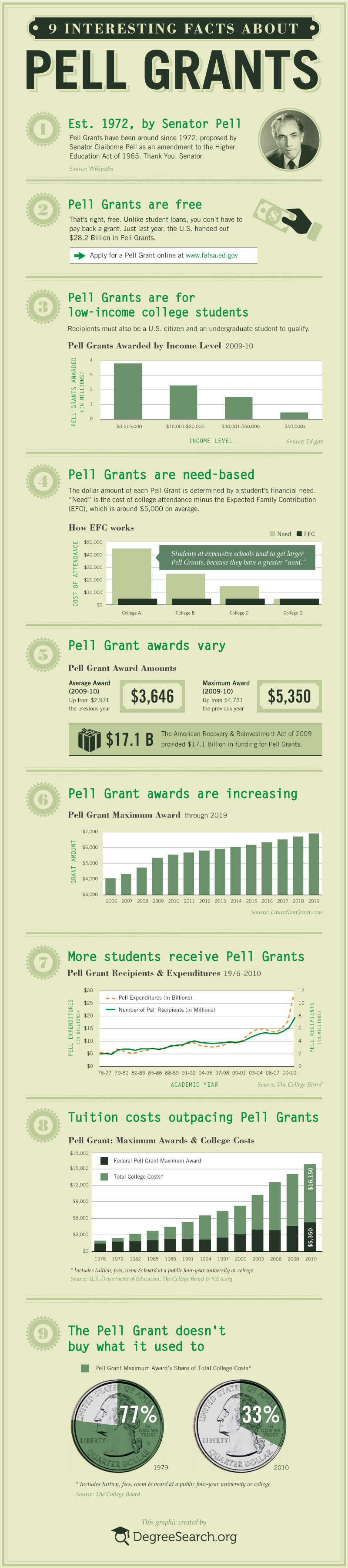 9 Interesting Facts About Pell Grants