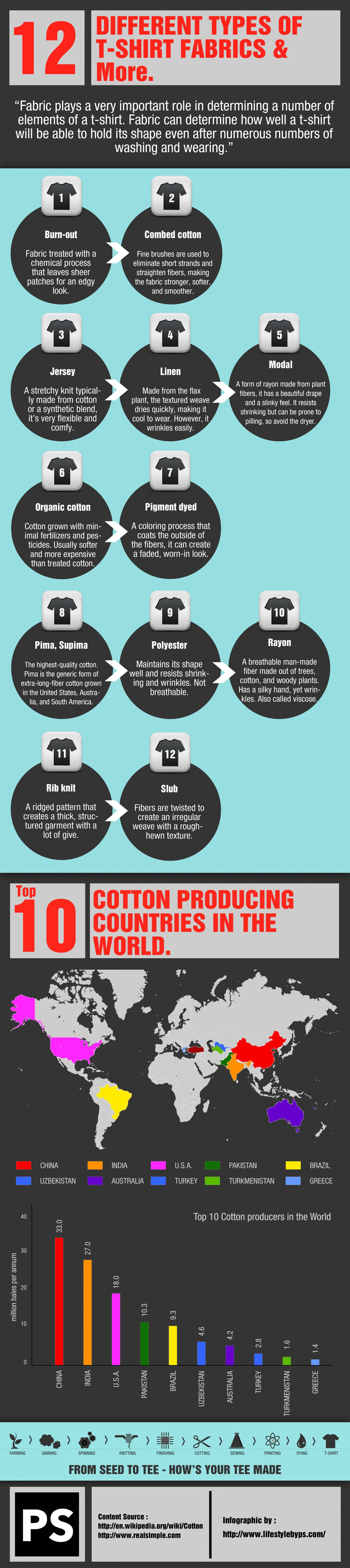 Different Types of T shirt fabrics and More Infographic