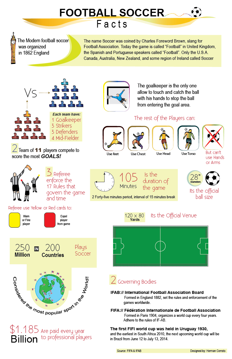 Football Soccer Facts