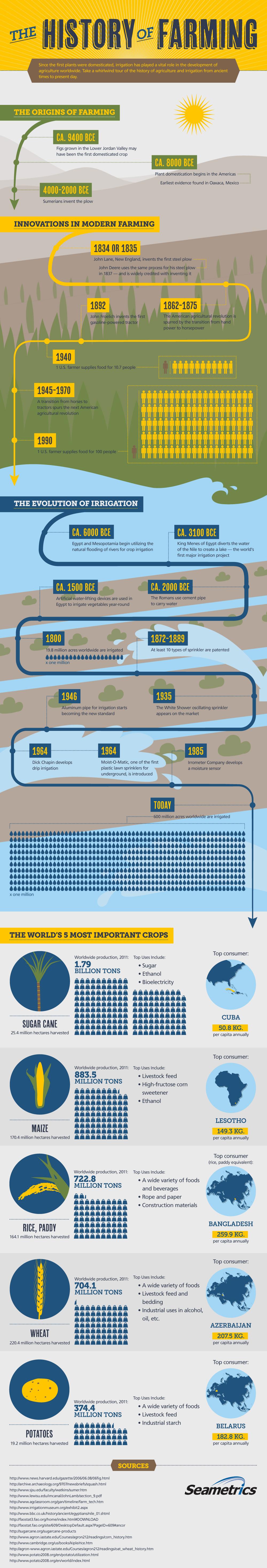 History of Farming