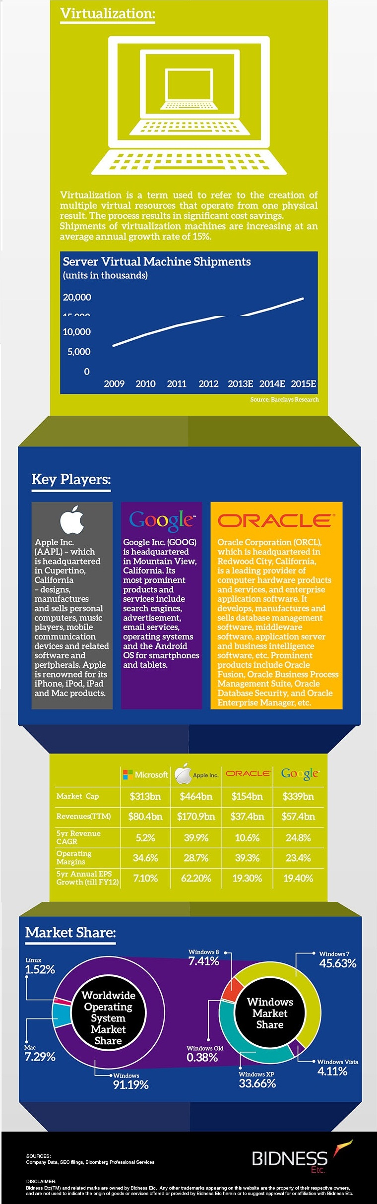 Microsoft Industry Analysis