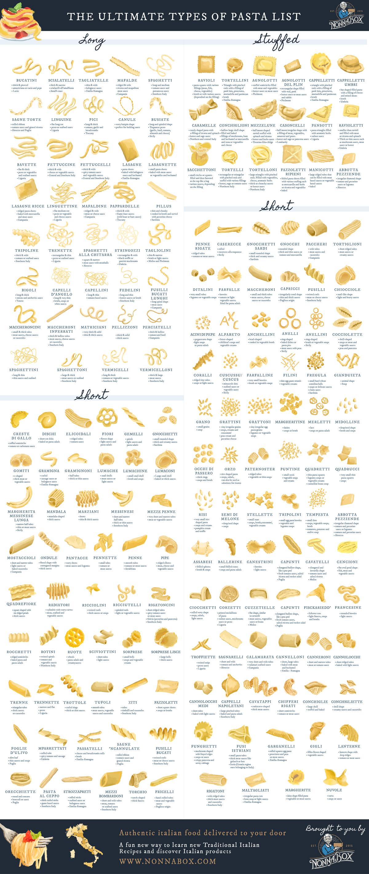 Nonna Box ultimate list of pasta shapes infographic