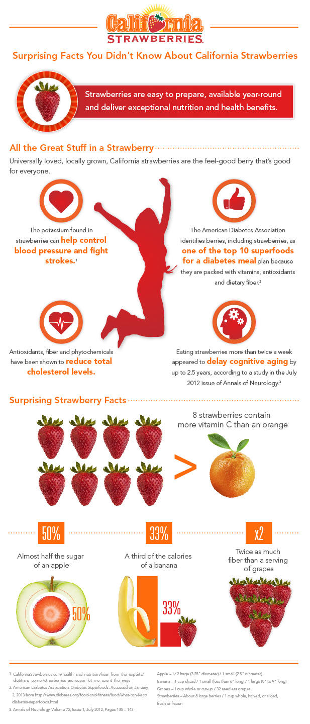Surprising California Strawberry Nutrition Facts