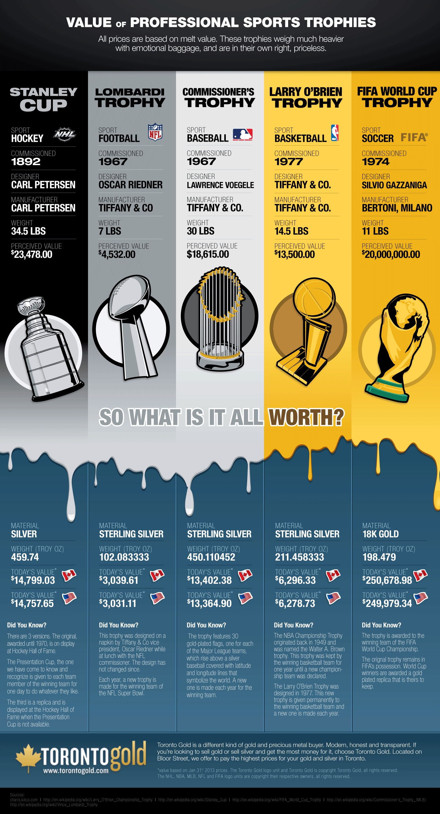 Value of Professional Sports Trophies