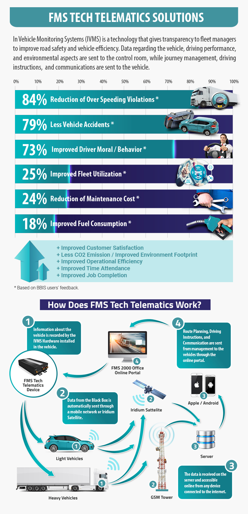 FMS Tech Telematics Solutions Vertical Infographic