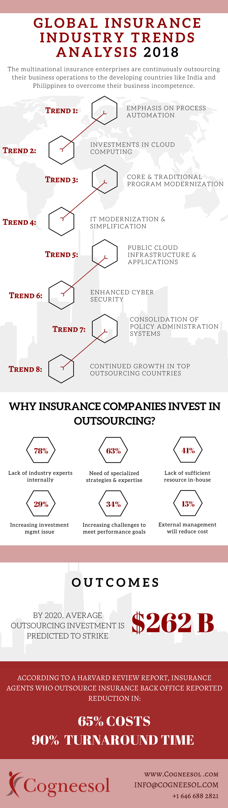 Global Insurance Industry Trends Analysis 2018 Infographic