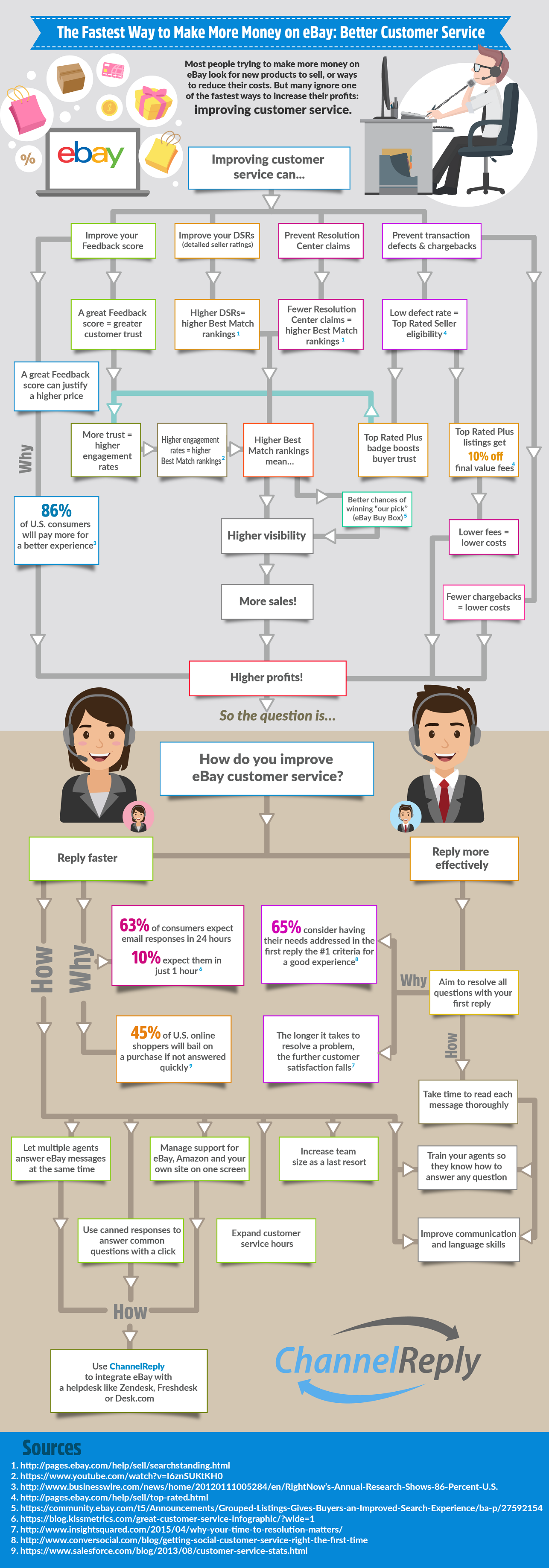 Make More Money on eBay with Customer Service Infographic