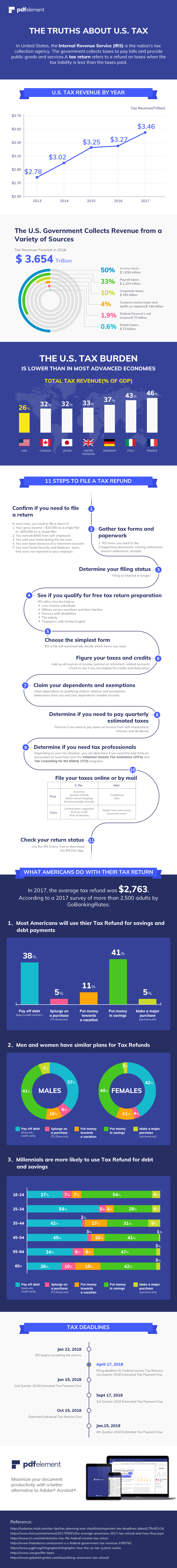 Truths about US Tax Infographic