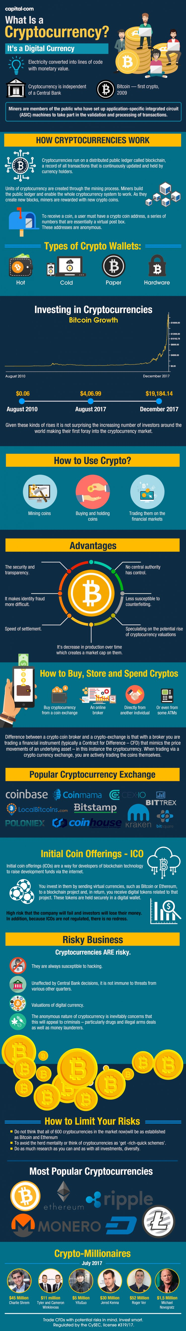 What is a Cryptocurrency infographic