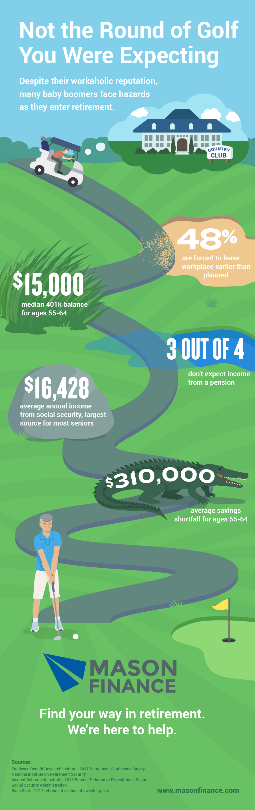 Baby Boomer Retirement Infographic