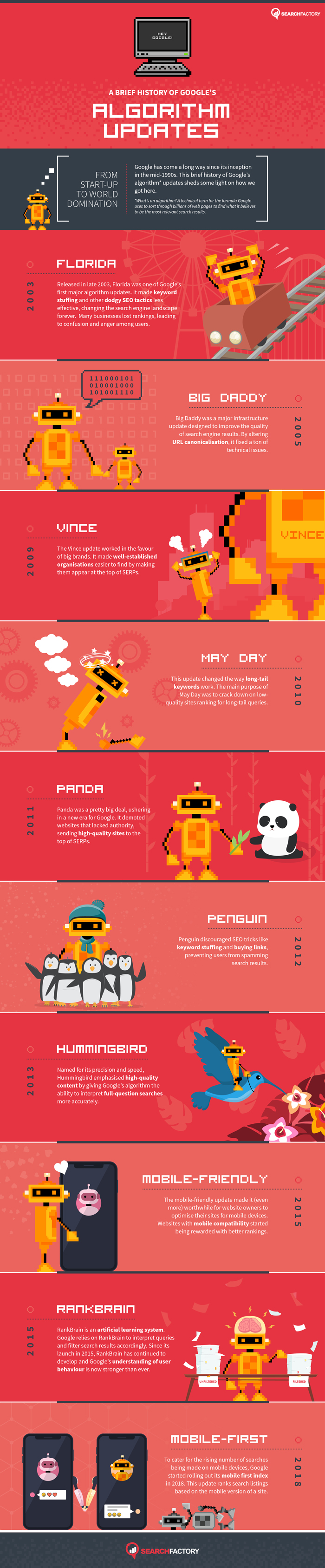 History of Google Algorithms Infographic