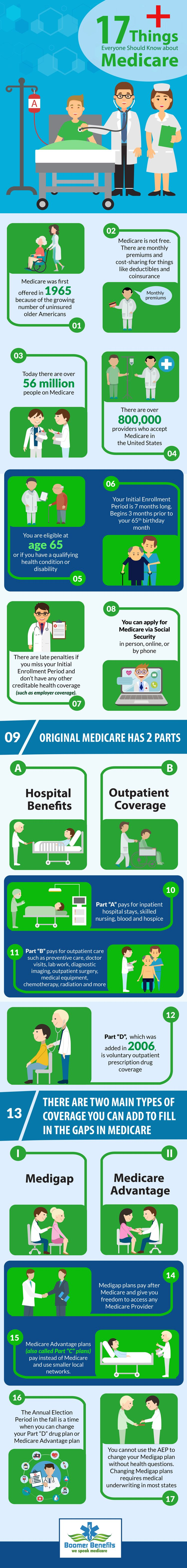 17 Things to Know about Medicare Infographic