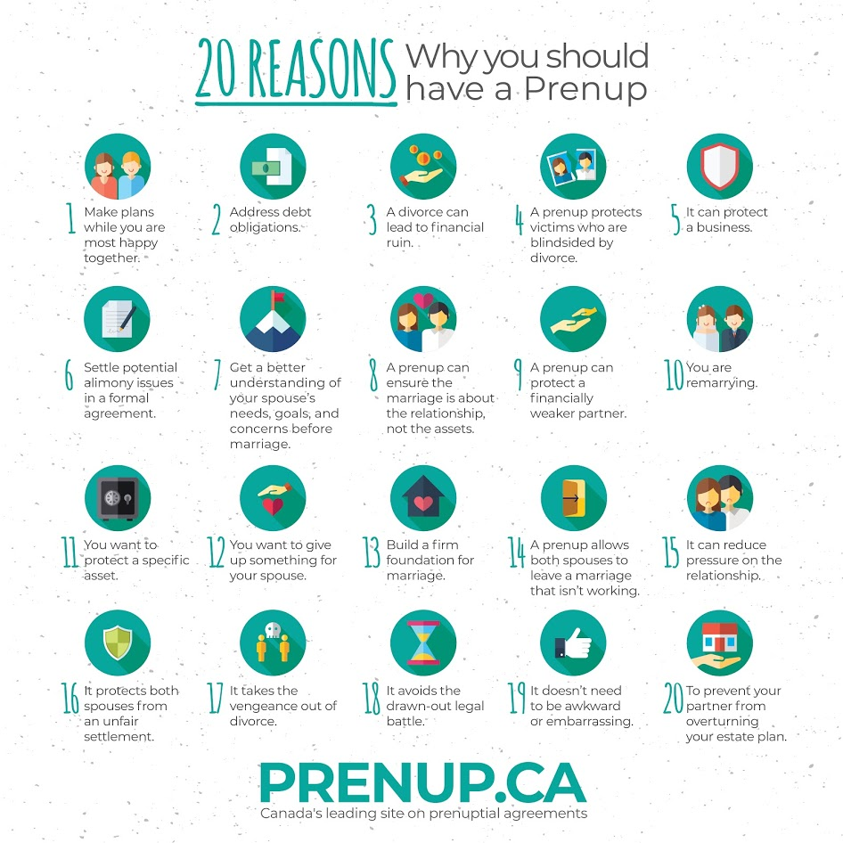 20 Reasons Why You Should Have A Prenup Infographic