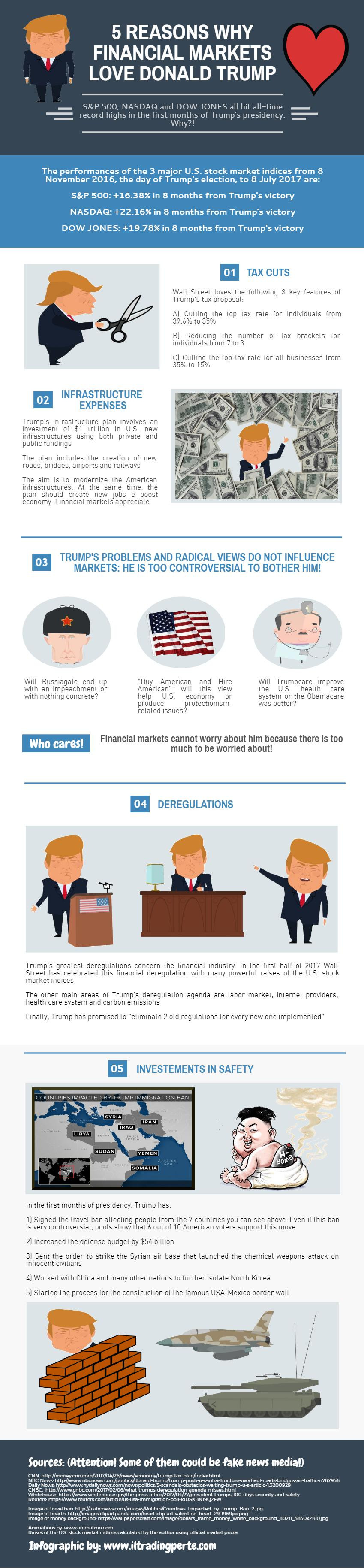 5 Reasons Why Financial Markets Love Donald Trump Infographic