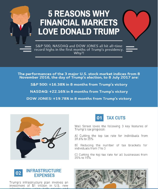 5 Reasons Why Financial Markets Love Donald Trump