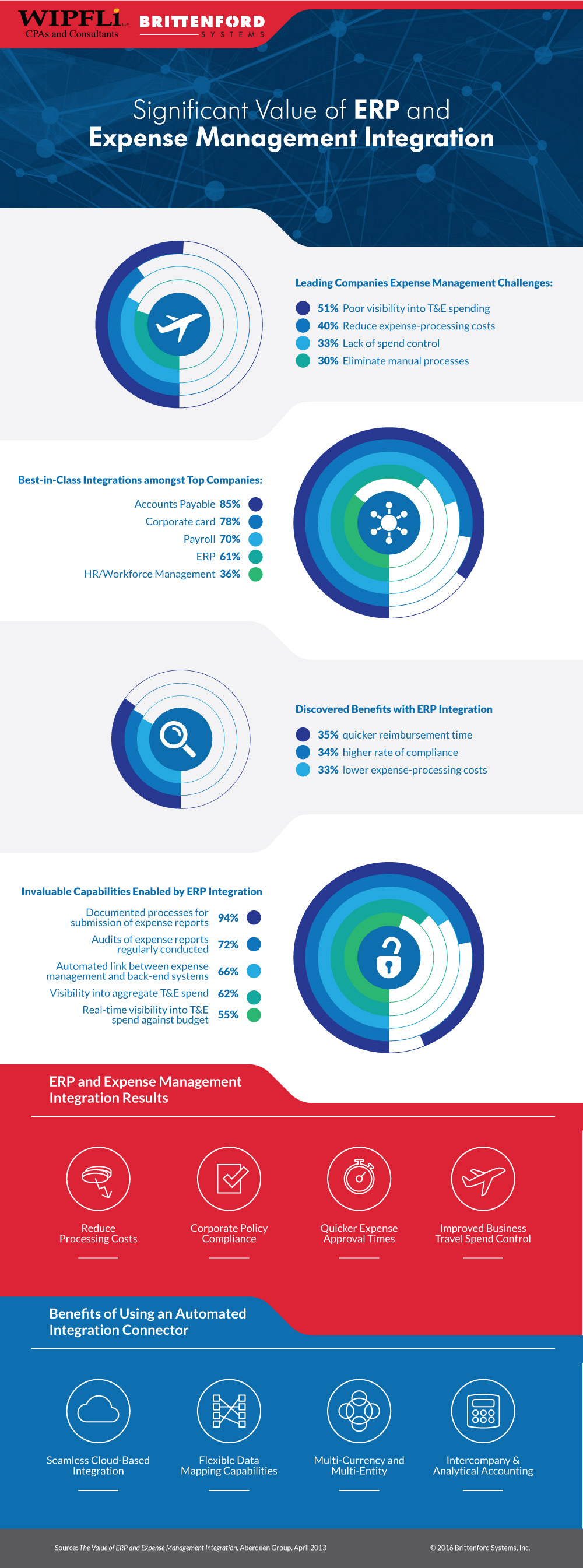 ERP and Expense Management Integration Infographic
