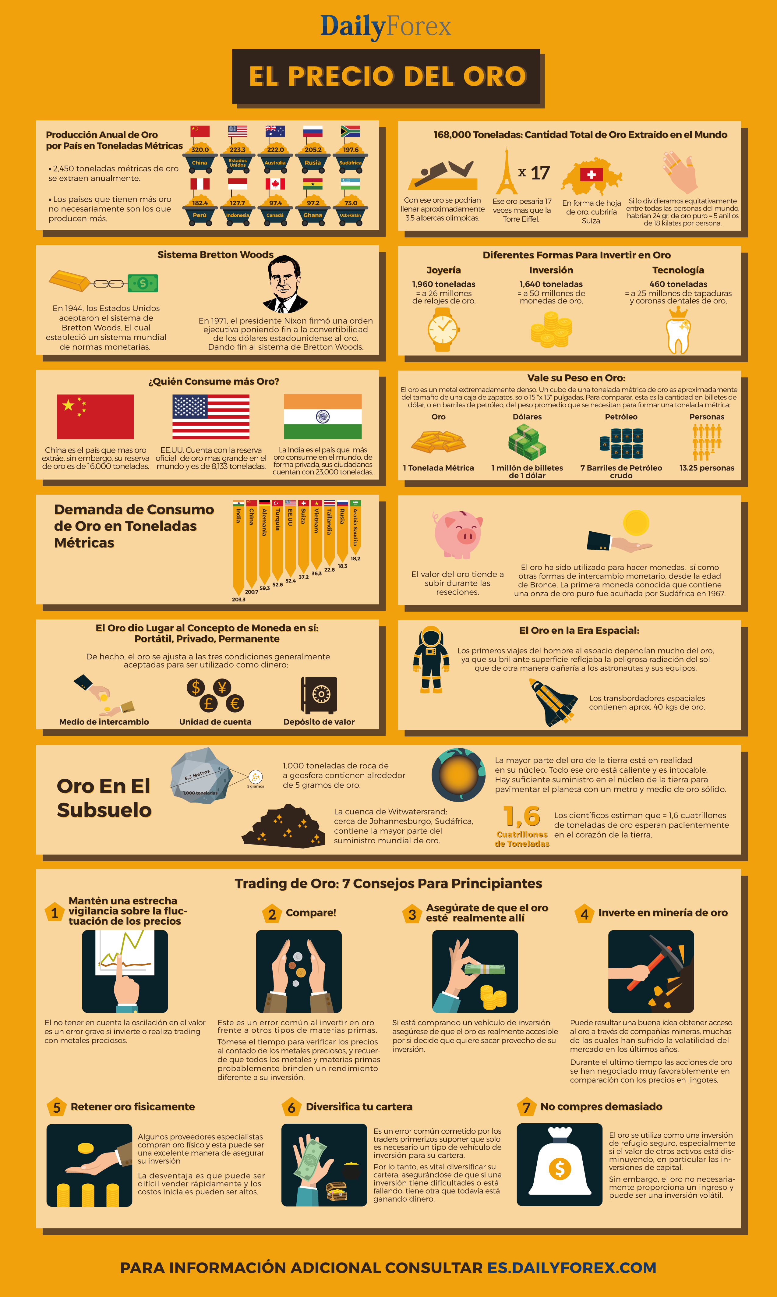 Gold Trading Infographic