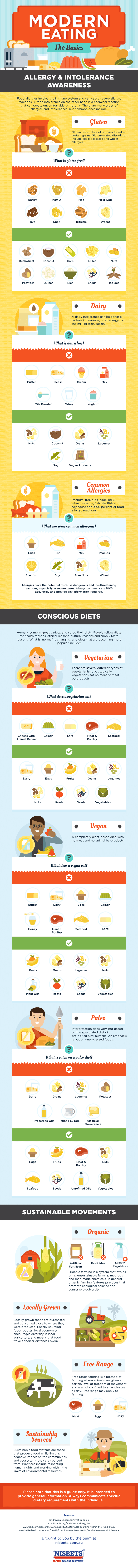 Guide to Modern Eating Infographic