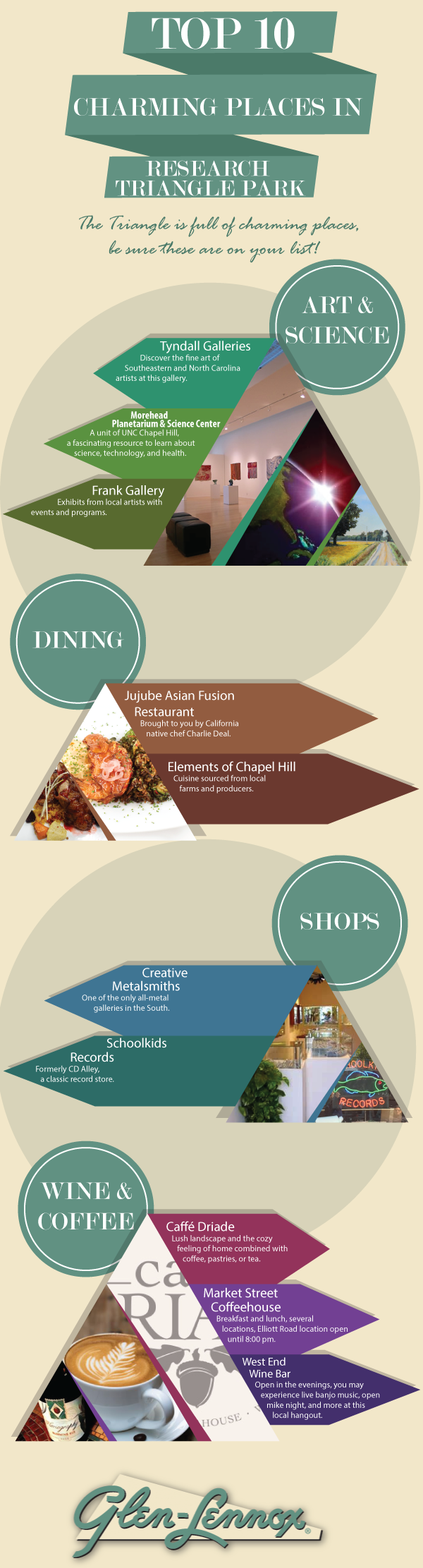 Most Charming Places in Research Triangle Park Infographic