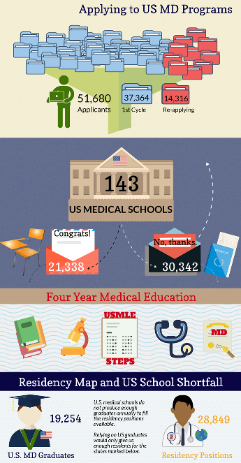 Residency Caribbean Medical School Infographic