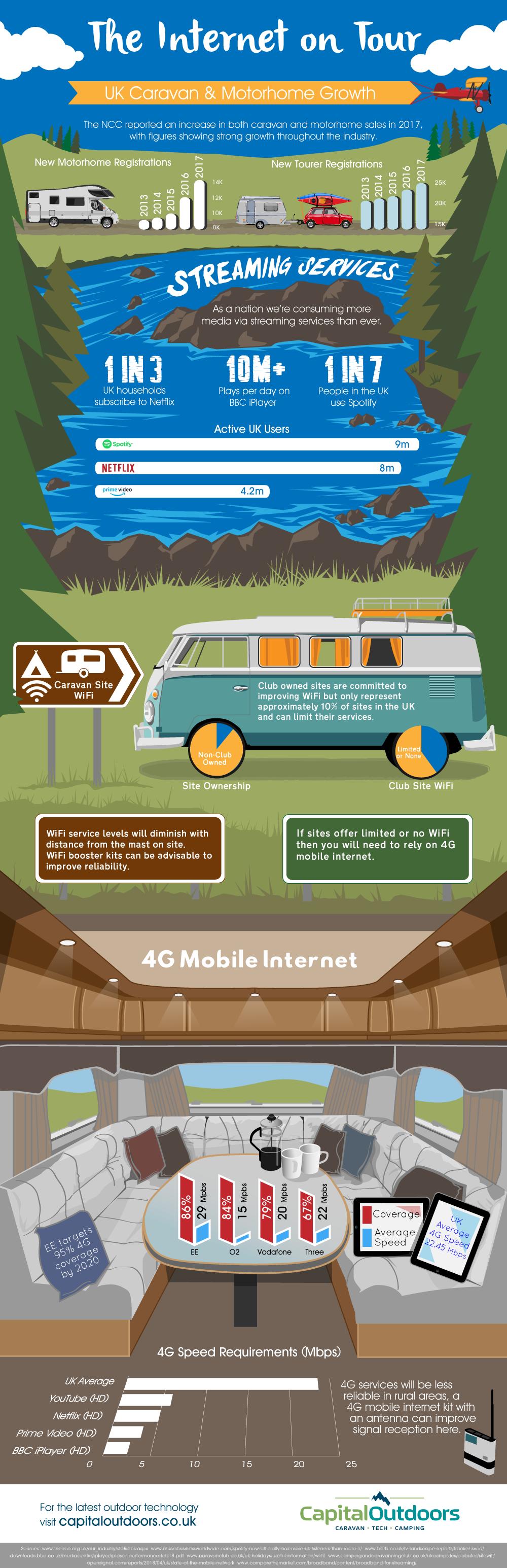 WiFi On Tour Infographic