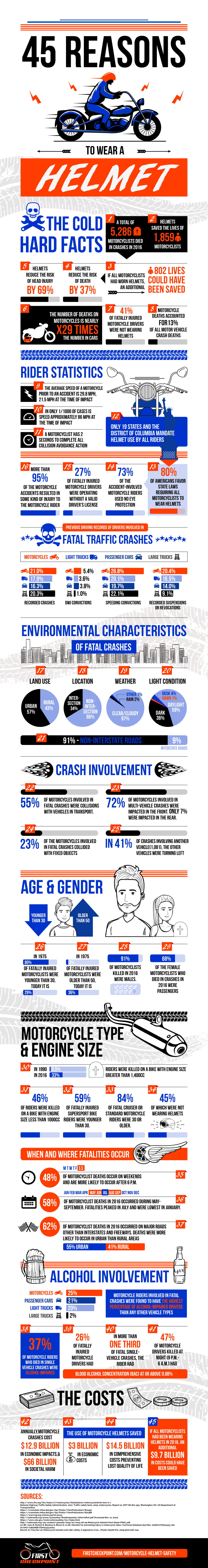 45 Reasons to wear a Helmet Infographic