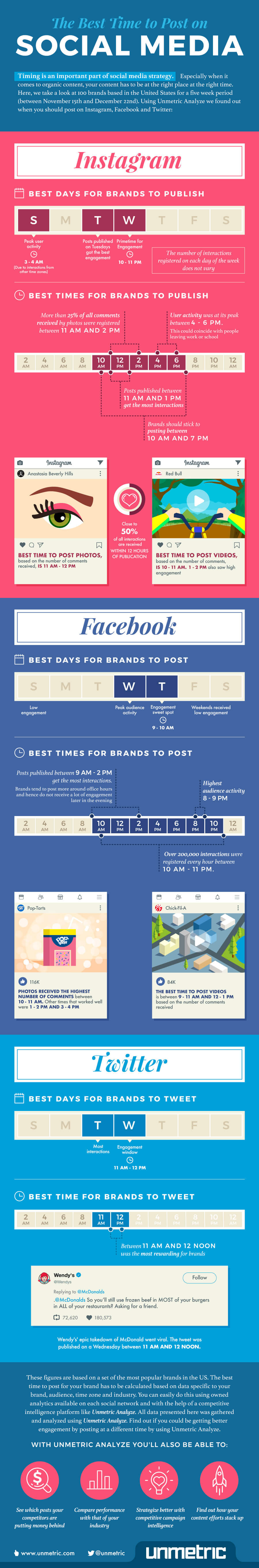Best Time to Post on Social Media Infographic