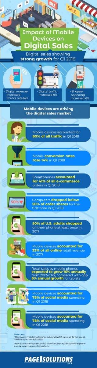 Impact of Mobile Devices on Digital Sales Infographic