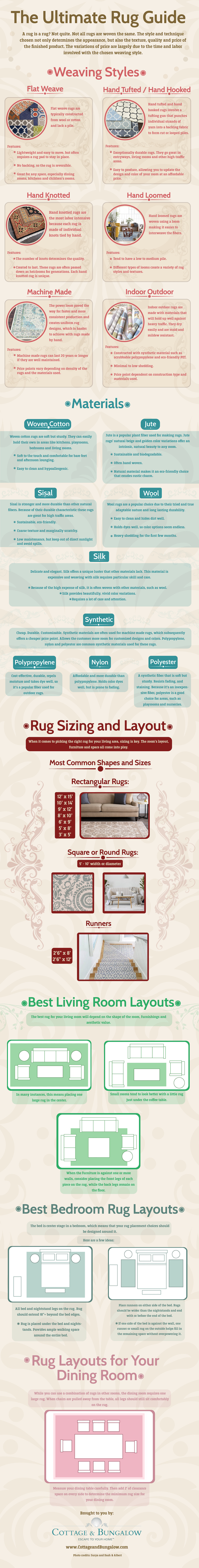 Ultimate Rug Guide Infographic