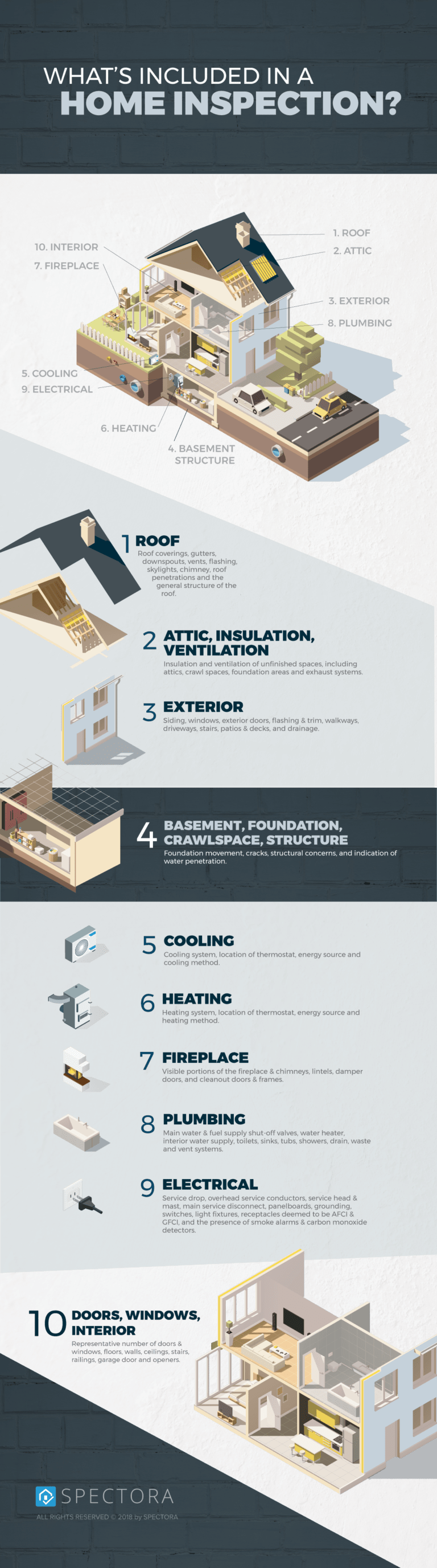 whats included in home inspection infographic
