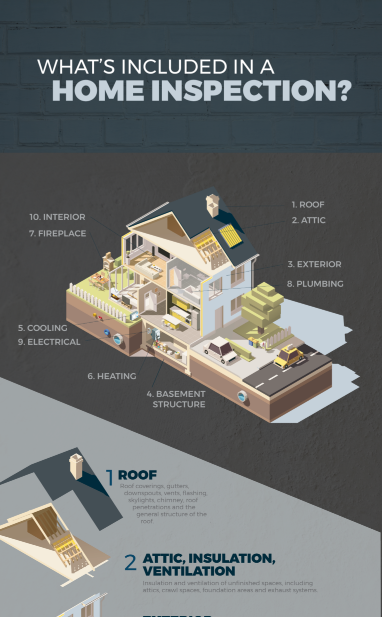 what 39 s included in a home inspection infographics. Black Bedroom Furniture Sets. Home Design Ideas