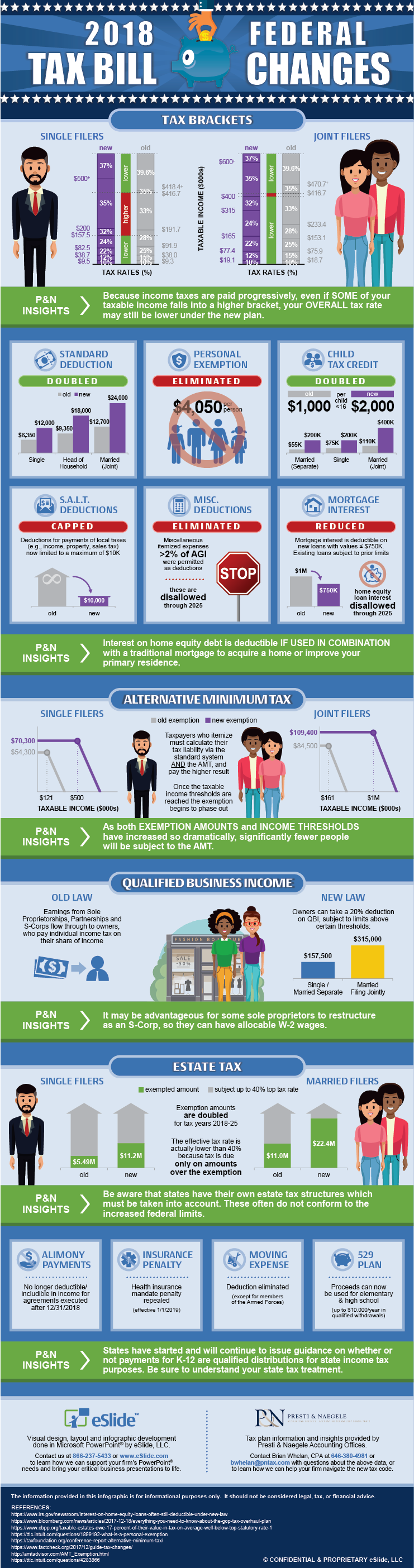 2018 Federal Tax Bill Changes Infographic