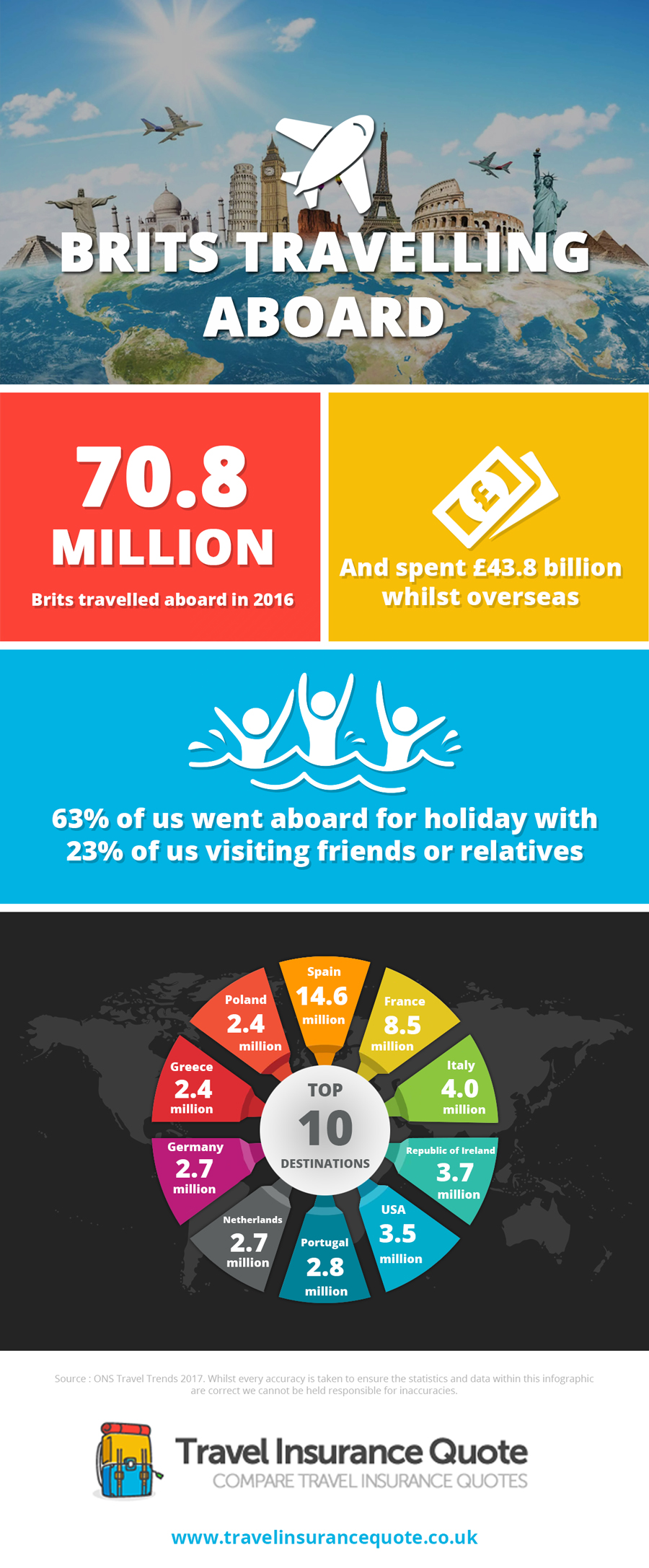 Brits Travelling Aboard Infographic