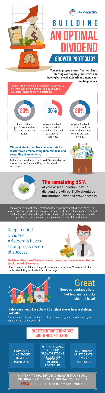 Building a Dividend Portfolio Infographic