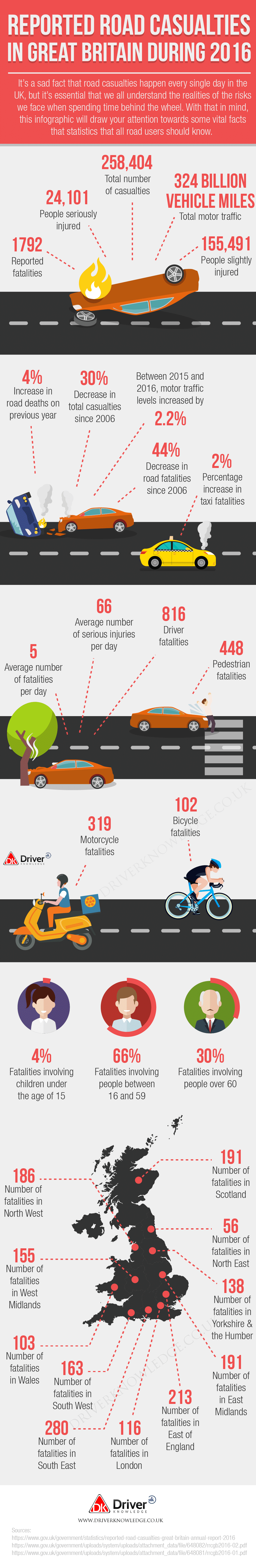 Road Casualties in Great Britain Infographic