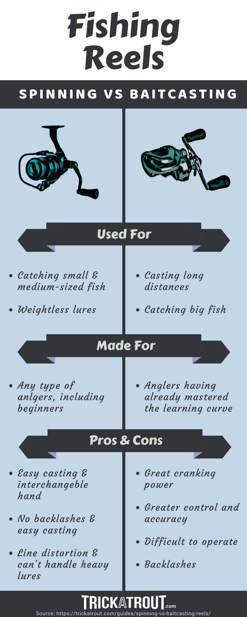 Spinning vs Baitcasting Reels Infographic