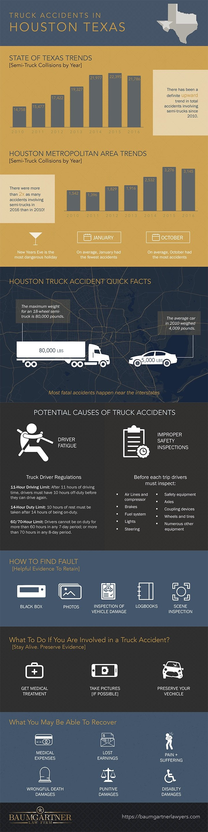 Texas Semi Truck Accident Stats Infographic